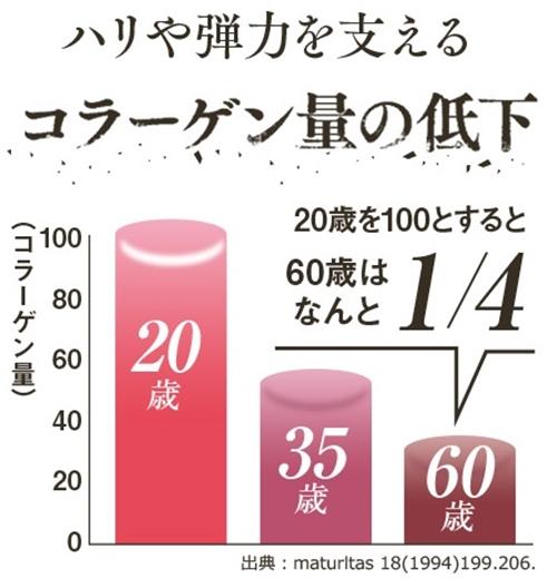 hazumie はずみへ 口コミ 効果 大正製薬 オールインワンジェル美容液 はずみえ コラーゲン量